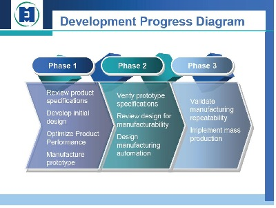 Medical device design and development services Design and development plan medical device